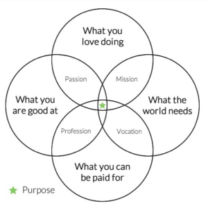 Awaken-Purpose